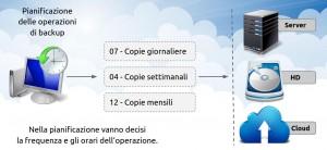backup Ranocchi GIS