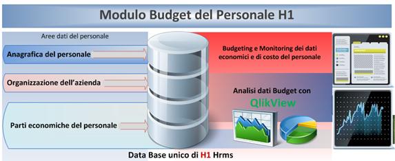 Budget_del_personale_H1_Hrms_Immagine